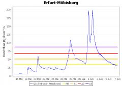 Erfurt-Möbisburg (Gera)